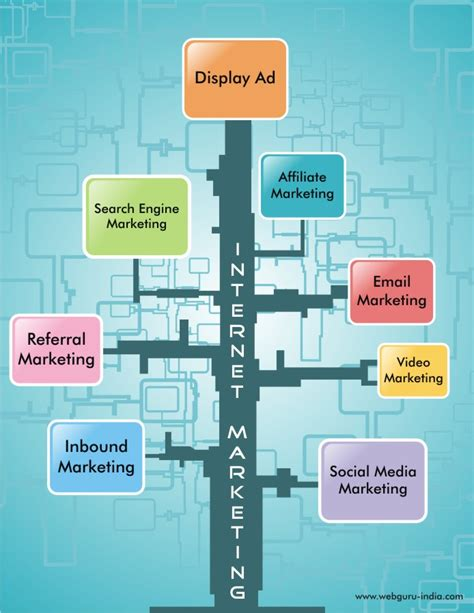 Seo Marketing Techniques by What Are The Tools And Techniques For Marketing