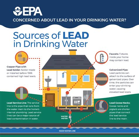 filesources  lead  drinking water epa png