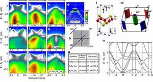 Band Structure And Photoemission Spectra Of  Li0 84fe0 16