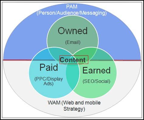 Digital Strategy by Fundamentals Of Digital Marketing And Analytics Strategy