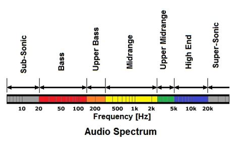 ultrasound photo album audio spectrum