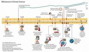 200 Years of Milestones in Climate Science - Nice timeline ...