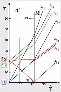 D7 Tanabe Sugano Diagram