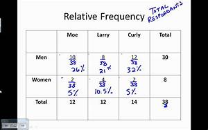 Two Way Frequency Table - YouTube