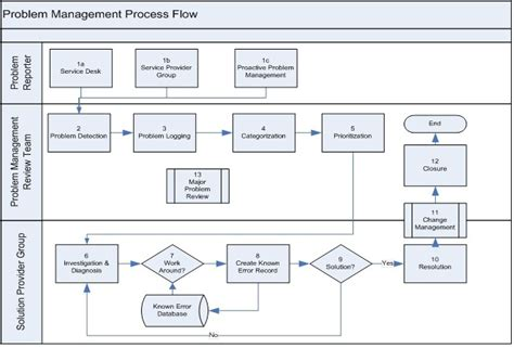 Inventory Control Flow Chart Templates