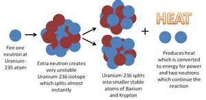 Displaying 18  Images ...Uranium Atom
