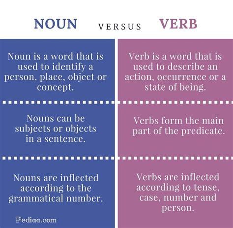Many words in english have four different forms; Difference Between Noun and Verb