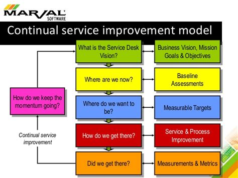 Marval's Innovative Continual Service Improvement Approach