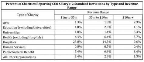 finding a business s form 990 high pay for nonprofit execs analysis of 100 000 salaries