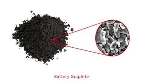 lithium supplementation technology progress
