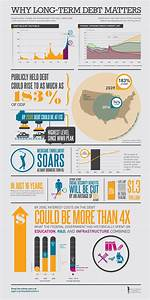 Why Long-Term Debt Matters: New Analysis + Infographic