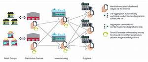 Blockchains for supply chains - part I - Resolve Solution ...