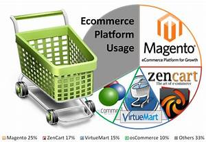 Magento is Largest eCommerce Platform | Magento Developers ...