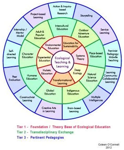 Psychology Career Diagram Of Sphere by Teaching And Learning Ecologically Clearing A Resource