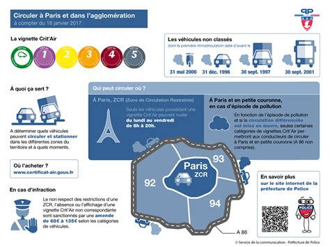 vignette de pollution alerte pollution vignette crit air circulation diff 233 renci 233 e foire aux questions l humanit 233