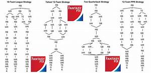 Football Draft Flow Chart How Is Football Like Running A Small Business