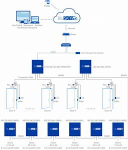 64 Door Ep2500-based Pacs