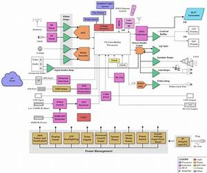 Block Diagram  Sbd  - Hdtv