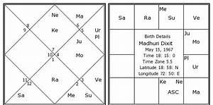 Horoscope Moon Chart Madhuri Dixit Birth Chart Madhuri Dixit Kundli