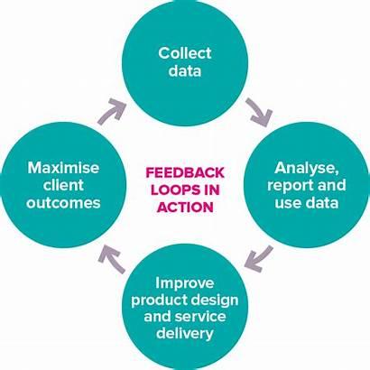 Feedback Loops Diagram Action Opportunity Social Spm
