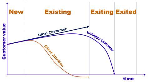 Bank Customer Retention Strategies