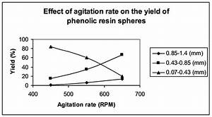Effect Of Agitation Rate On The Yield Of Phenolic Resin