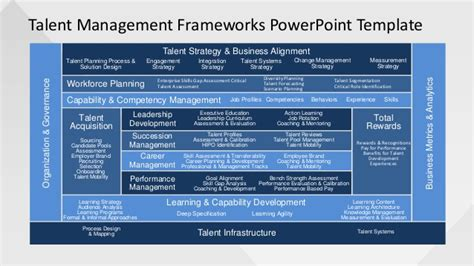 slidemodelcom talent management frameworks powerpoint