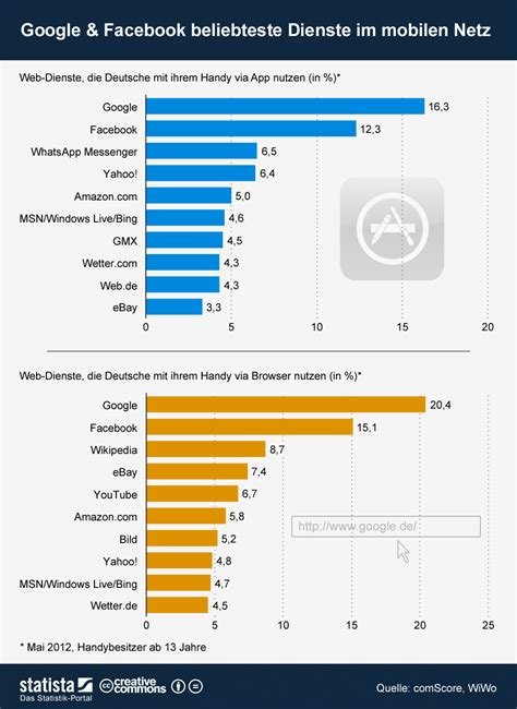 die beliebtesten dienste im mobilen netz statistik