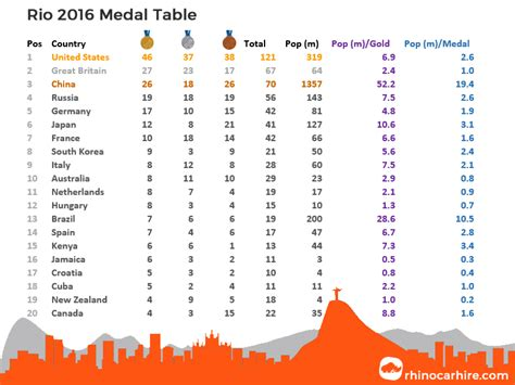 2016 olympics medal table image gallery medel table 2016
