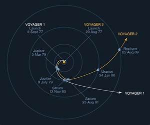 Gravity assists explained simply— How the Voyager ...