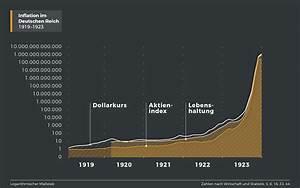 Folgen Der Inflation : inflation 1919 1923 ~ A.2002-acura-tl-radio.info Haus und Dekorationen