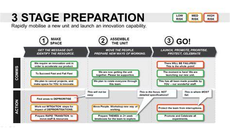 innovation roadmap template powerpoint strategic tool