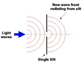 Light Wave Definition by Diffraction Of Light