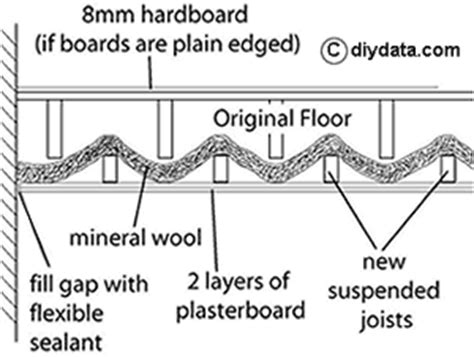 soundproofing a ceiling by fitted a suspended ceiling