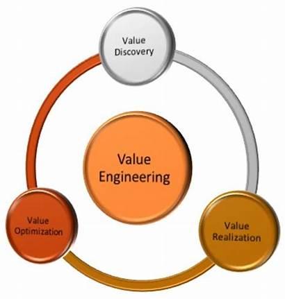 Engineering Value Process Focus