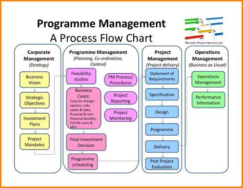 project management chart introduction letter