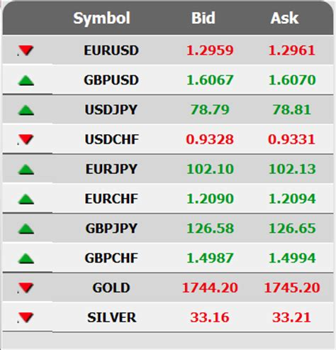 bid ask price what is bid and ask price in forex trading