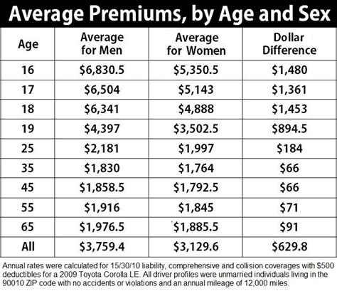 calif males subject  higher auto insurance premiums  females oai study shows