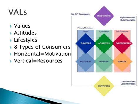 Vals And Behaviorgraphics