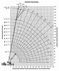 Manitex 50155 Shl Boom Truck   Range Chart