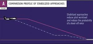 Figure A  Comparision Profile Of Stabilized Approaches