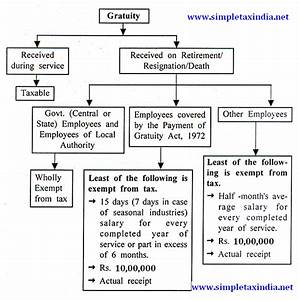 tds rate calculation chart income tax treatment exemption on gratuity simple tax india