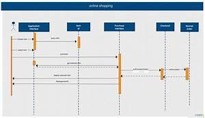 Uml Sequence Diagram Examples  U2014 Untpikapps