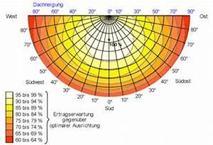 Ausbeute Berechnen : land salzburg photovoltaik ~ Themetempest.com Abrechnung