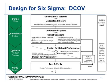 design for six sigma introduction to design for six sigma