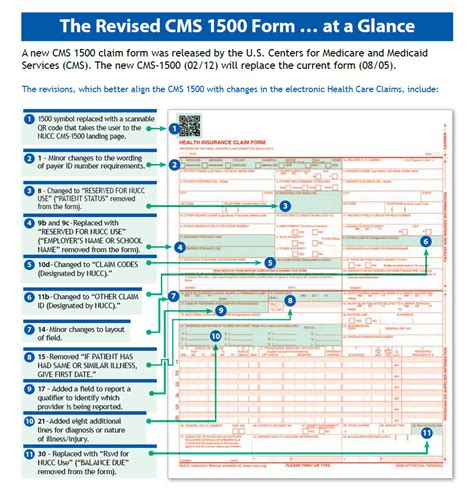 medicare 1500 form another change in health care cms 1500 claim forms are