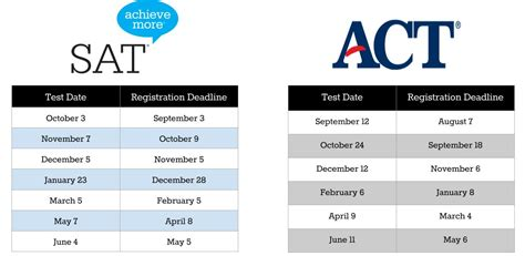Registration The Act Test