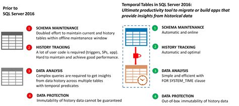 sql server temporal table effortlessly analyze data history using temporal tables