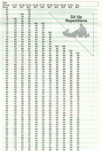 Army Push Up Chart Fitness The Savannah Arsenal Project