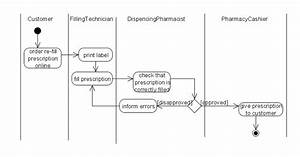 Pharmacy Business Process In Uml Activity Diagram
